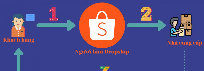 dropshipping-shopee